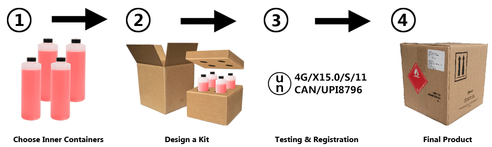 custom UN packaging BC, custom UN boxes Canada, UN box testing Alberta, 4G UN box design, custom 4G boxes, custom 4G box testing
